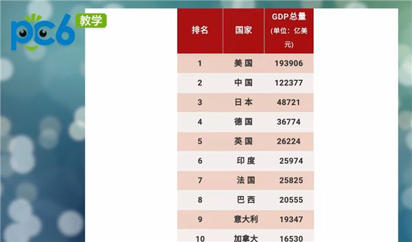 1984世界各国人均GDP排名_人均gdp世界排名